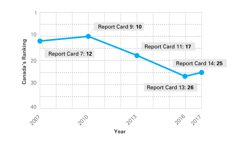 Canada's ranking in Report Cards over the years
