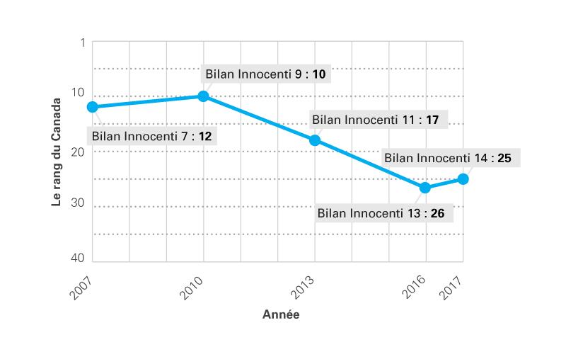 Le classement du Canada dans les Bilans Innocenti au fil des ans