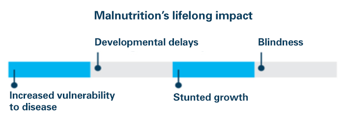 the impact of malnutrition in children