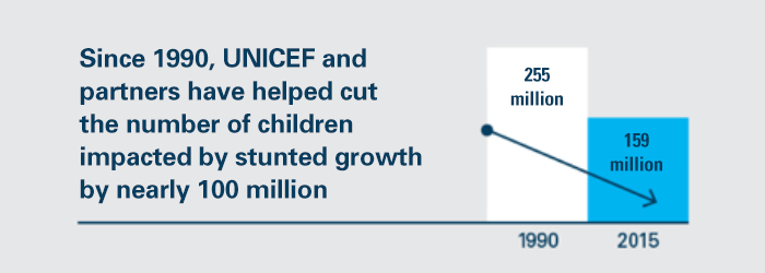 UNICEF's role in preventing and ending malnutrition and stunting