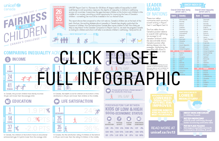 unicef child report card 13 infographic