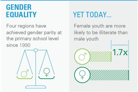 Gender equality canada essay