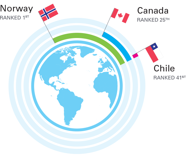 globe infographic - canada's ranking for child well-being