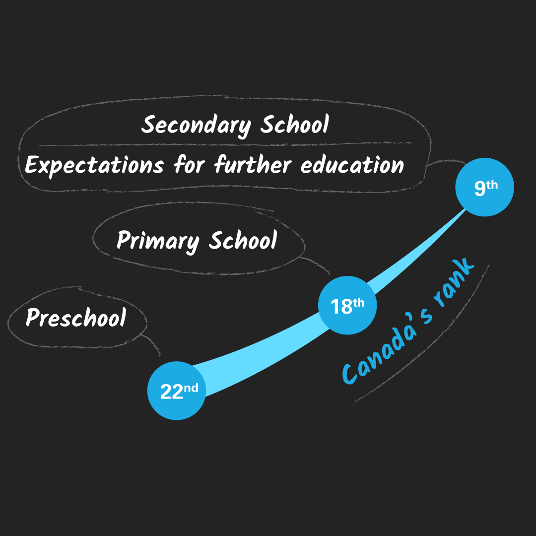 unicef report card 15 infograph